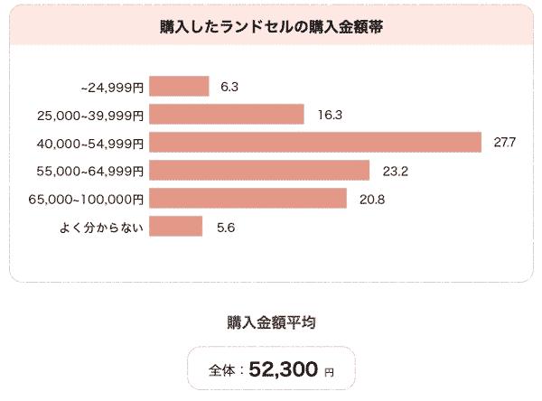 ランドセルの価格 2019