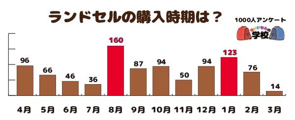 ランドセルの購入時期【1000人アンケート】