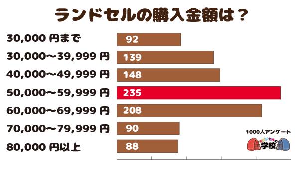 ランドセルの購入金額【1000人アンケート】