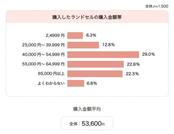 ランドセルの購入金額【ランドセル工業会】